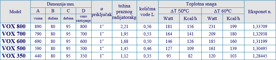 aluminijumski radijatori global teh. kar.