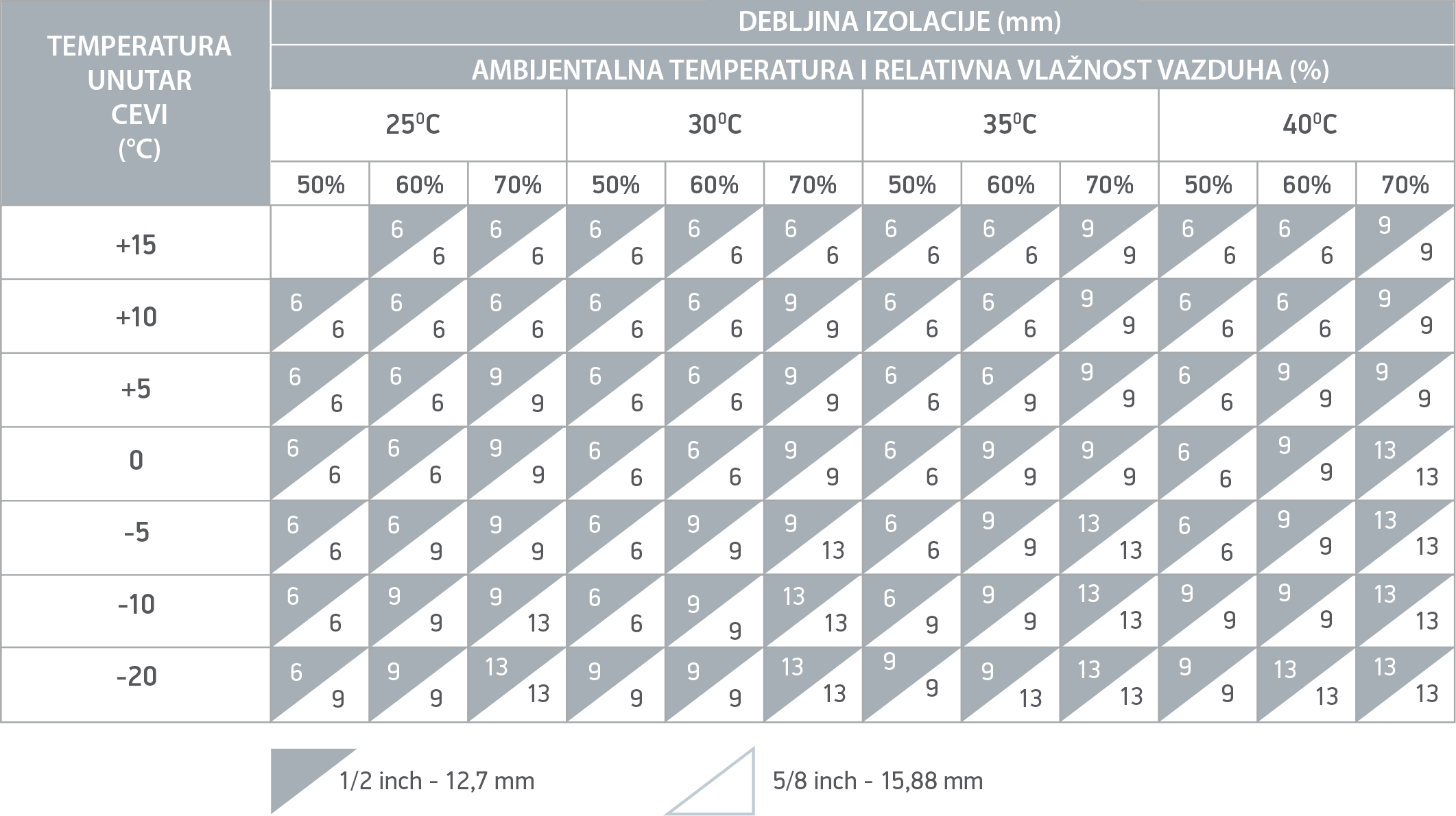 Ecutherm-Tabela