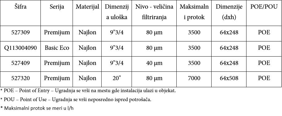 Ulošci filtera 5273 i 5274