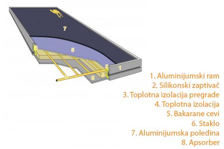 2.0-4-porppresek1 pločasti kolektori