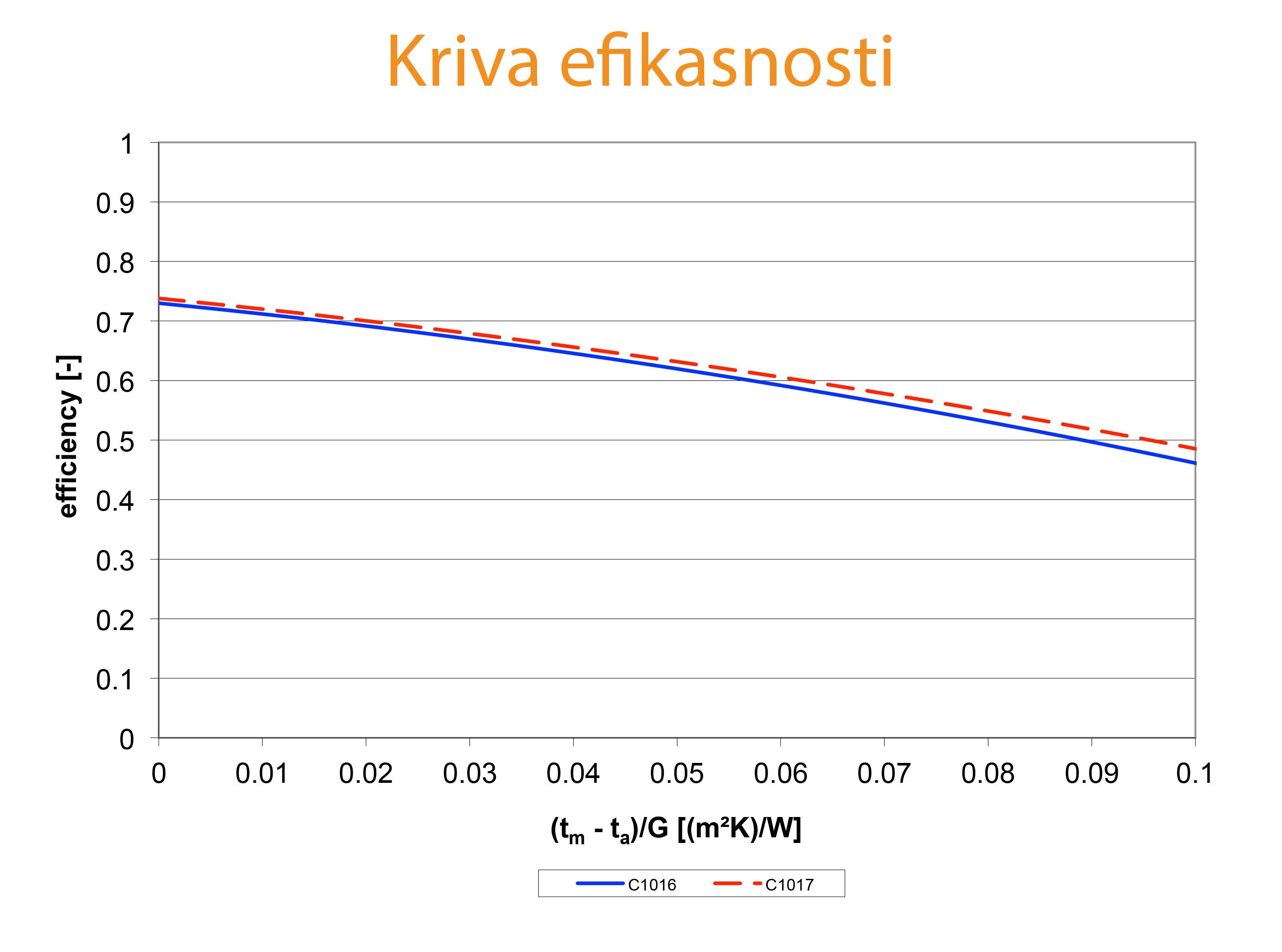Kriva-efikasnostie-vac0-site solarni kolektori