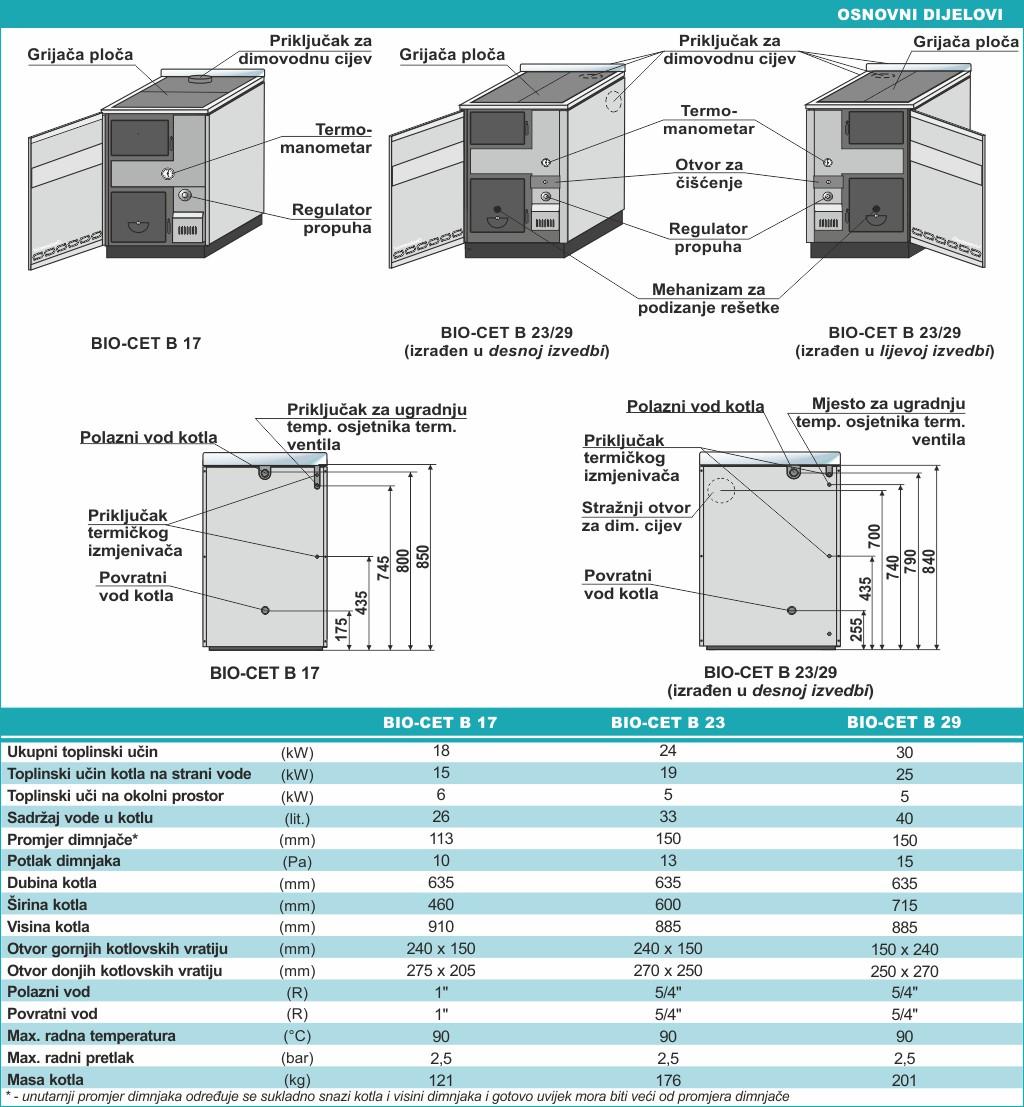 BIO-CET - Tehničke karakteristike