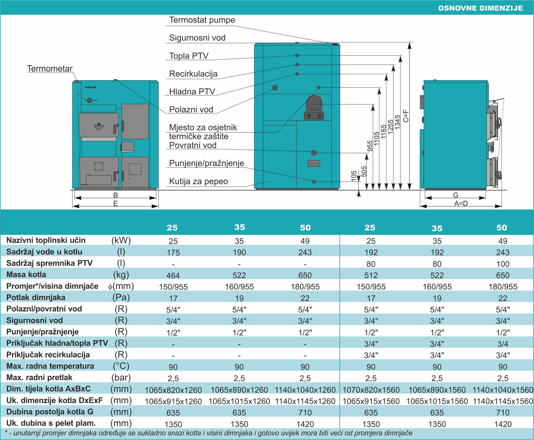 Centroplus - Tehničke karakteristike