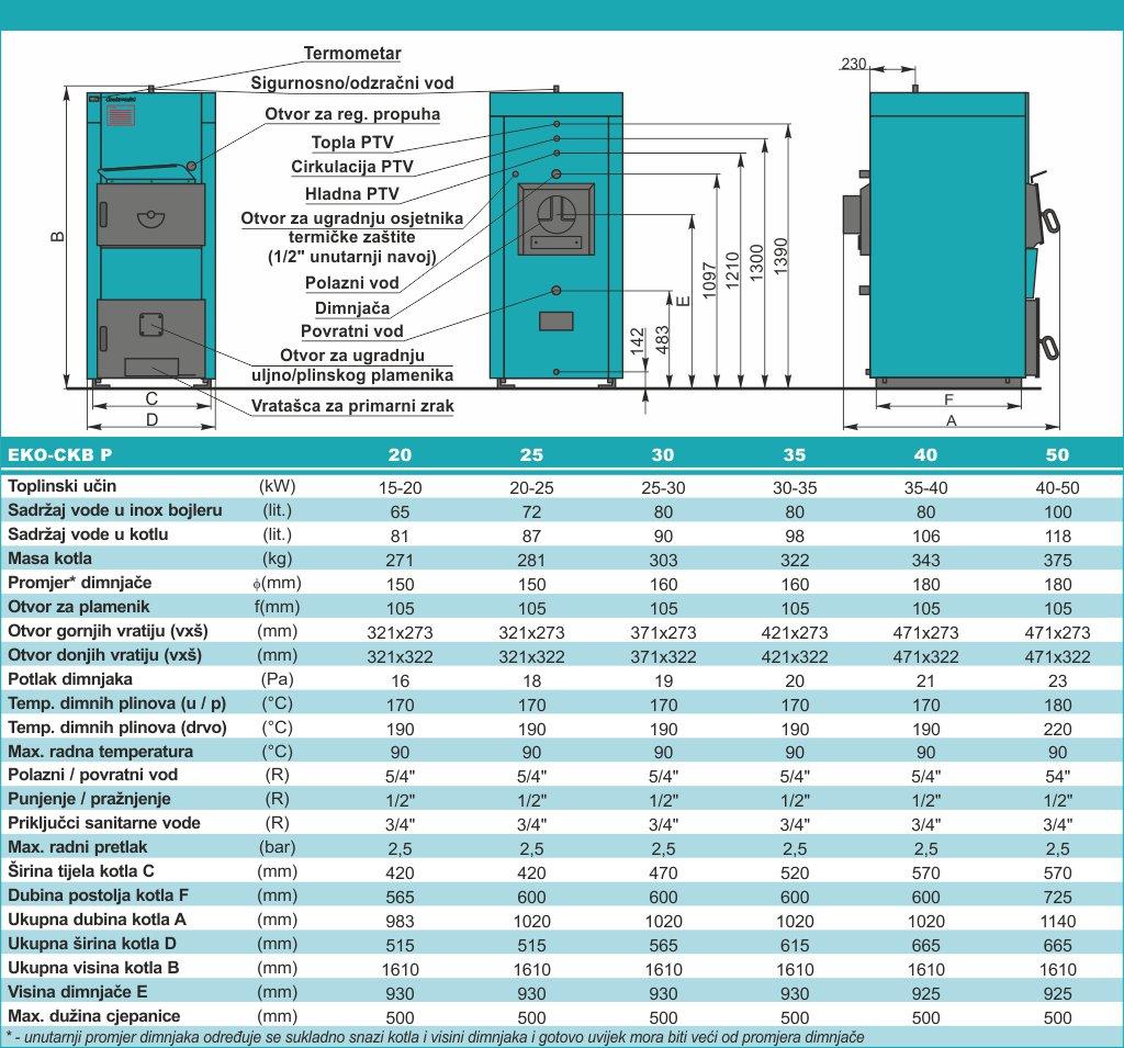 EKO-CKB P - tehničke karakteristike