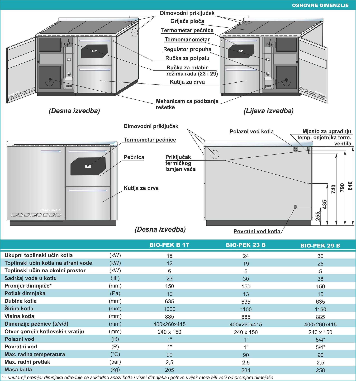 BIO-PEK - Tehničke karakteristike