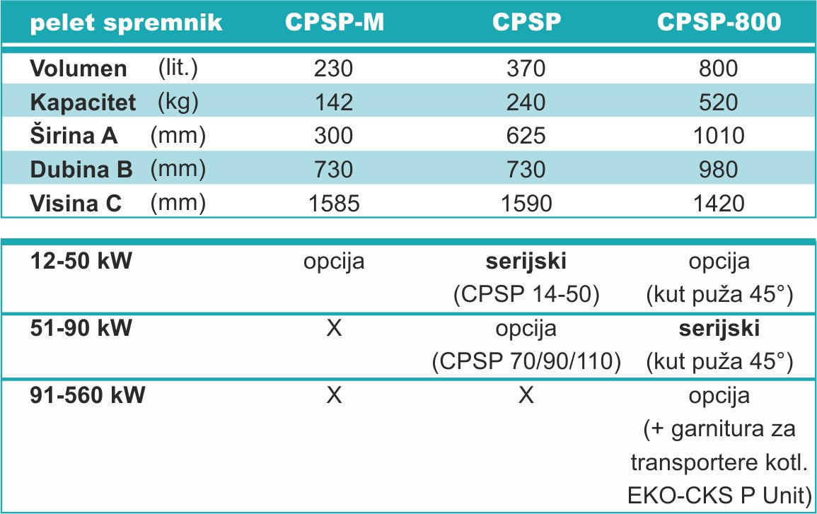 CPSP - Tehničke karakteristike
