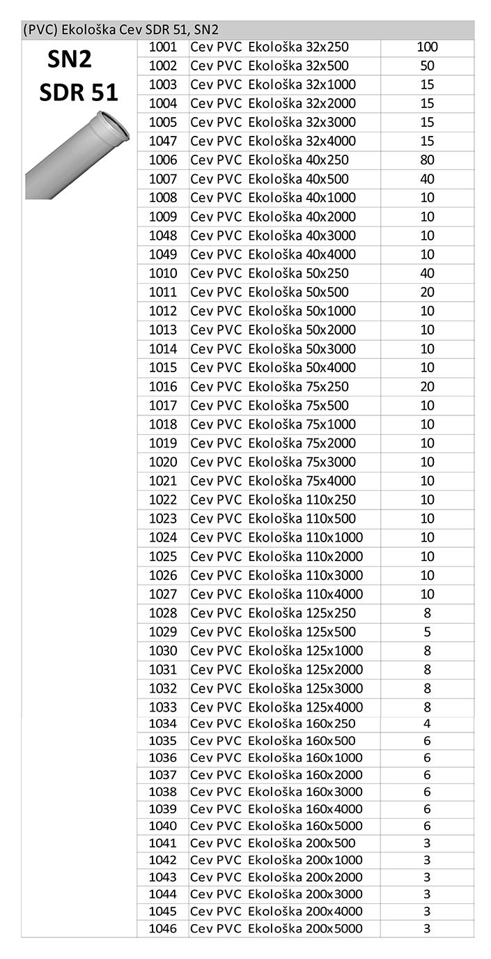 1. SDR51 SN2