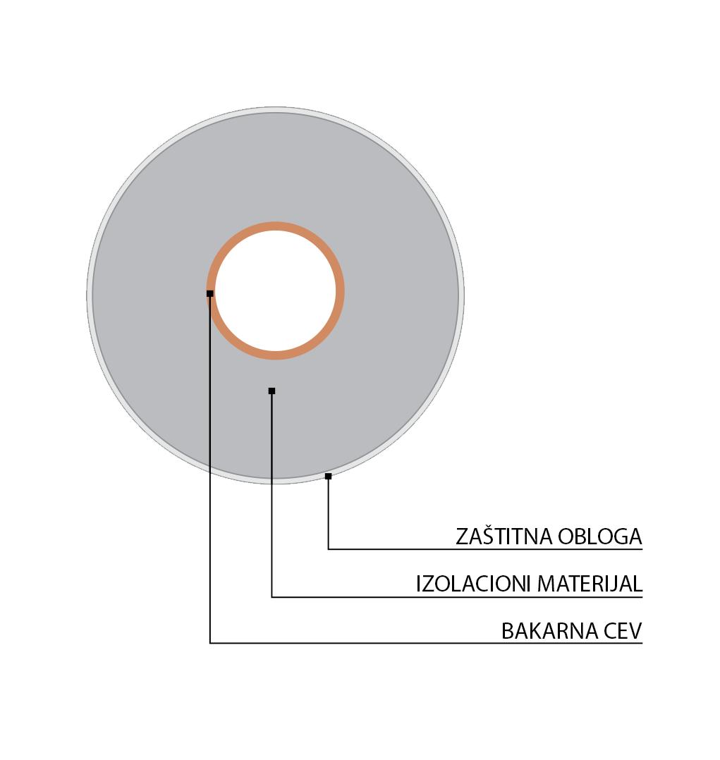 Ecutherm - Struktura cevi